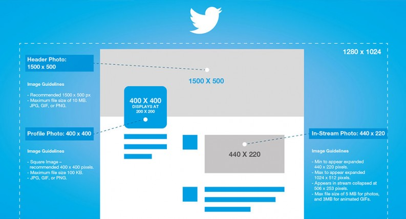 2016 Twitter Dimensions